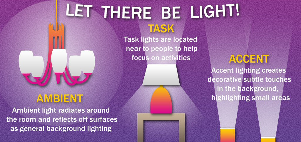 ambient lighting - task lighting - accent lighting and lamps