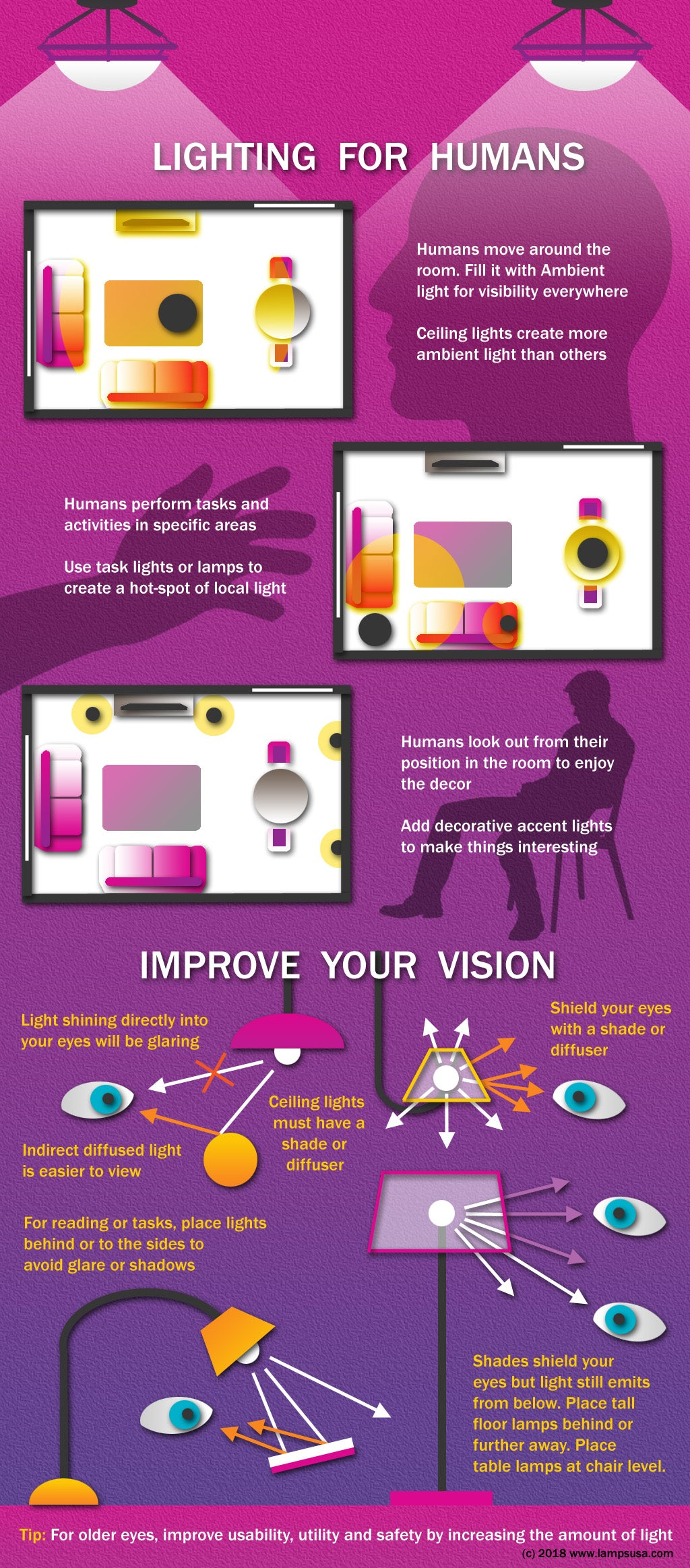 Lighting fixtures for humans improve your eyesight vision