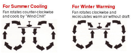 Learn about ceiling fan rotation guide lampsusa ceiling fan rotation in winter mozeypictures Image collections
