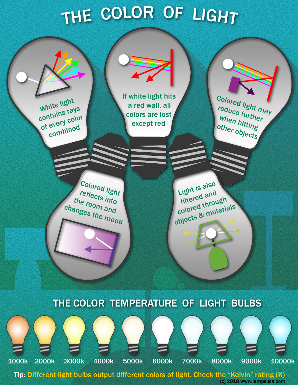 the color of light - light bulbs and kelvin lumens