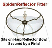 A Bowl-Notched Reflector Fitter