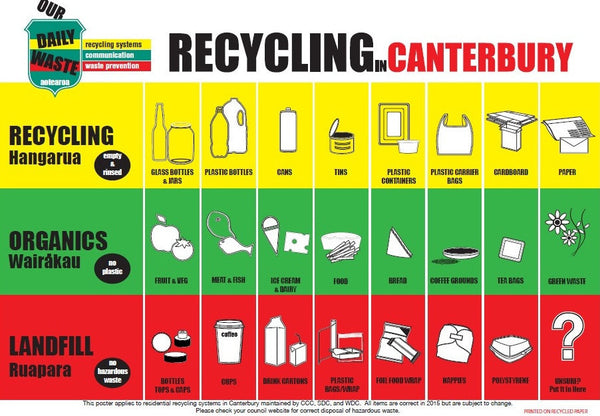 recycling in canterbury poster