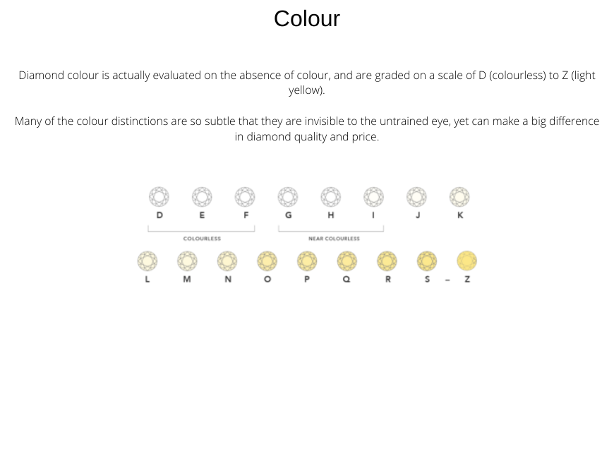 Diamond Colour Grading Chart