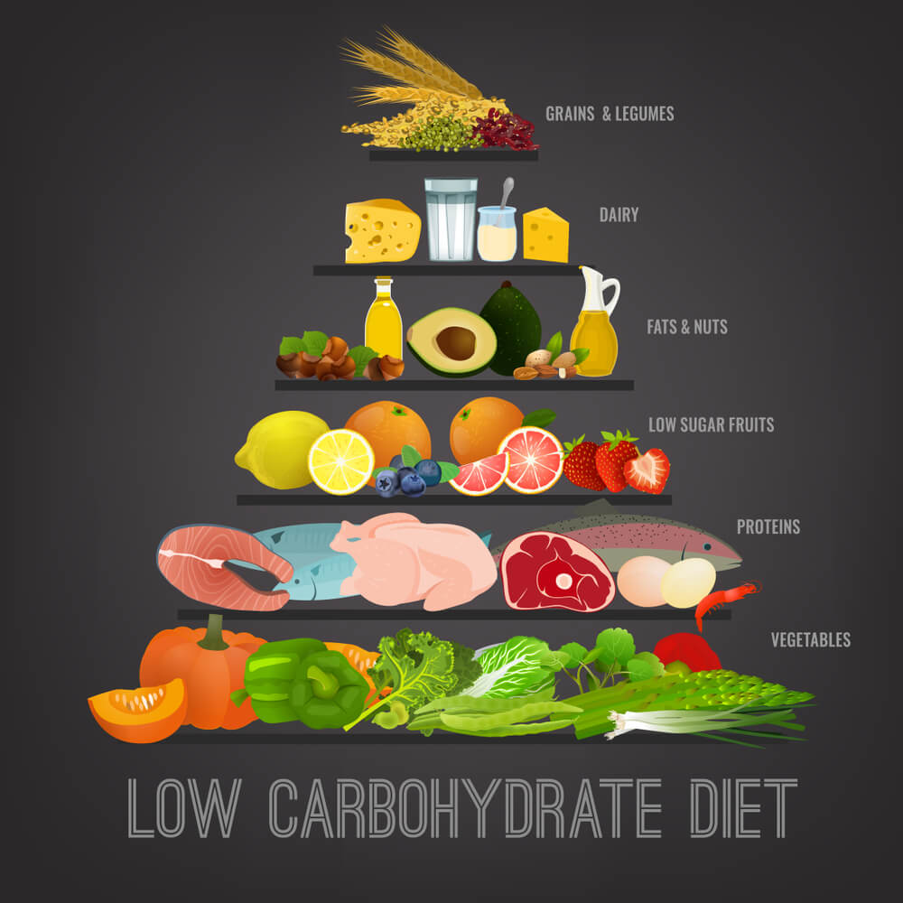 Low Carb Diet Can Help to Get Rid of visceral fat