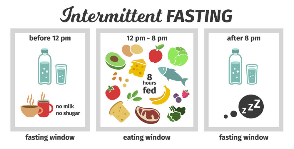 Intermittent Fasting to reduce visceral body fat or Hidden Fat