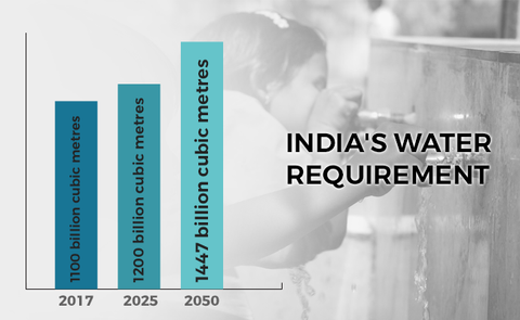 India-future-drinking-water-requirement-Hamboards