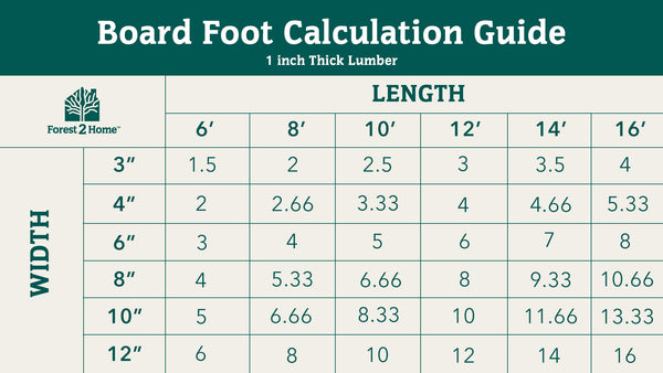 Forest 2 Home board foot calculator
