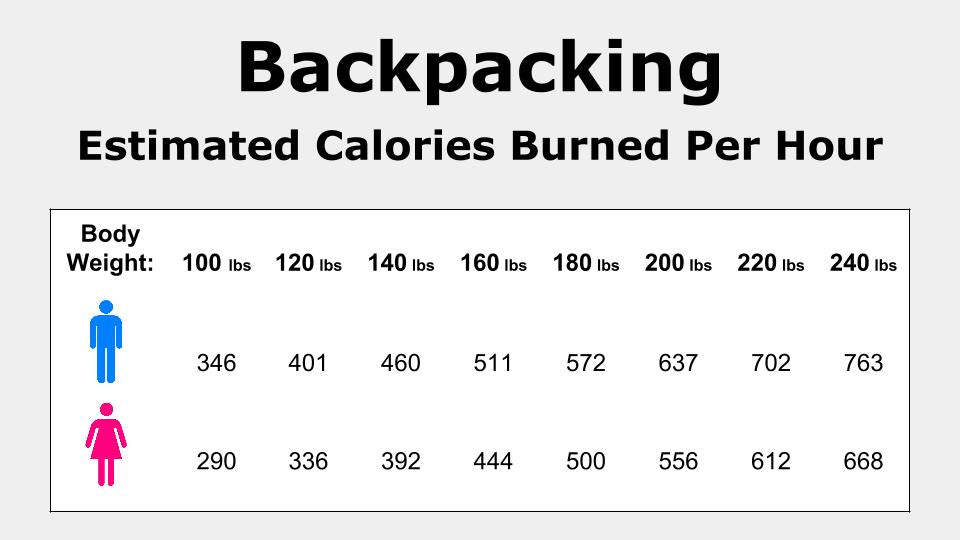 calories burned backpacking table