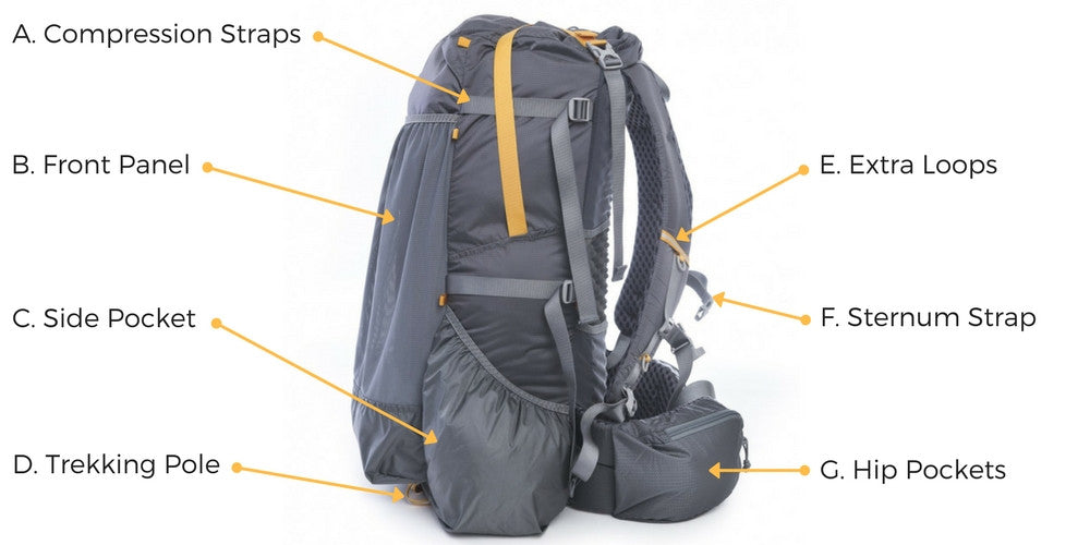 compartments, components, pockets and straps of a backpacking pack