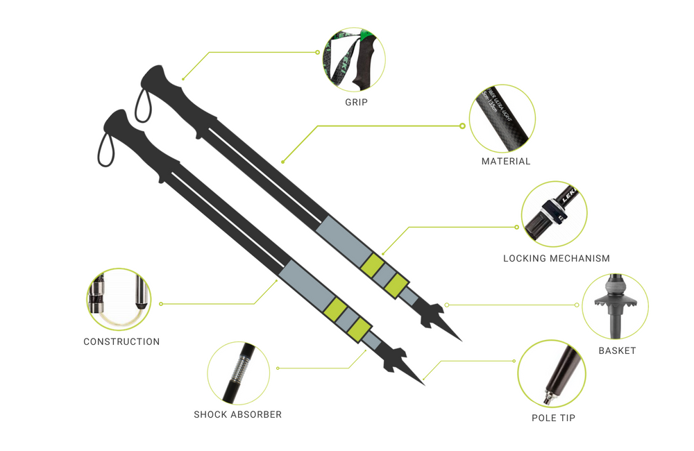 trekking pole anatomy