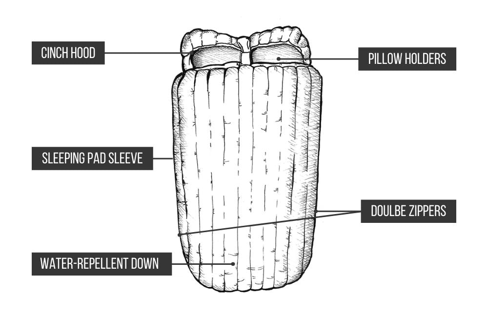 double sleeping bag features