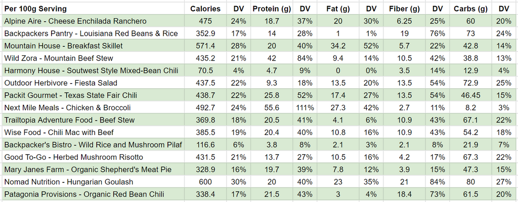 best freeze dried backpacking meals nutrition facts table