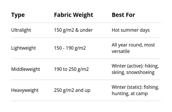 merino wool base layer warmth chart