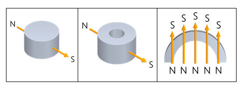 Diametrical Magnetised Directions
