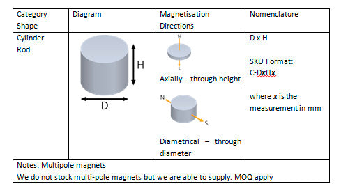 Cylinder and Rod Magnets