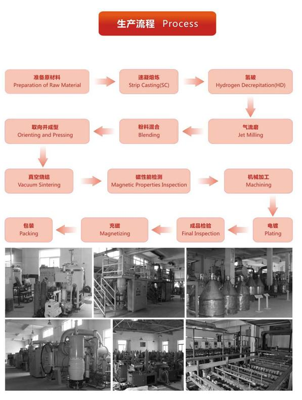 Magnet Manufacturing Processes