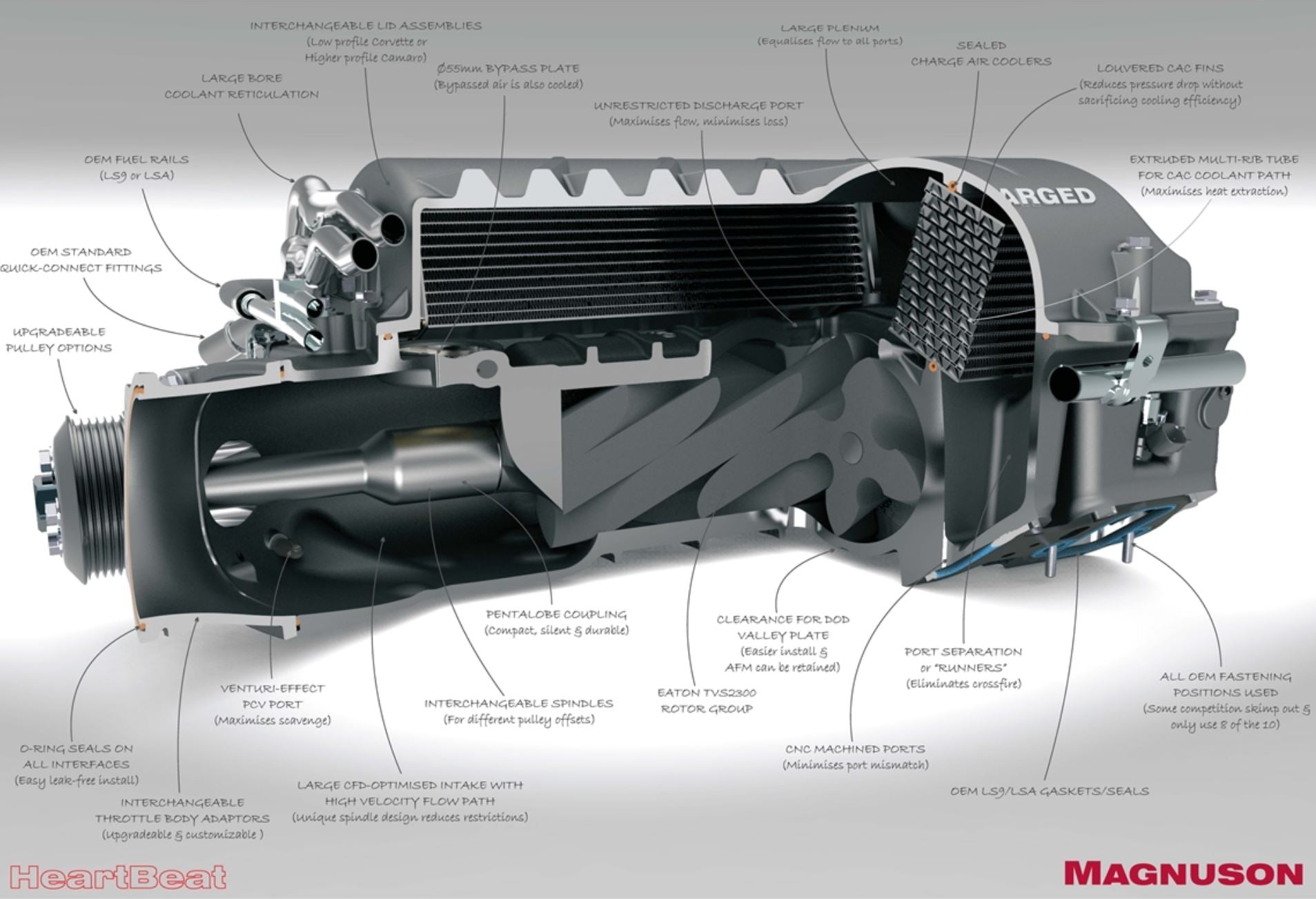 Magnuson Heartbeat Supercharger