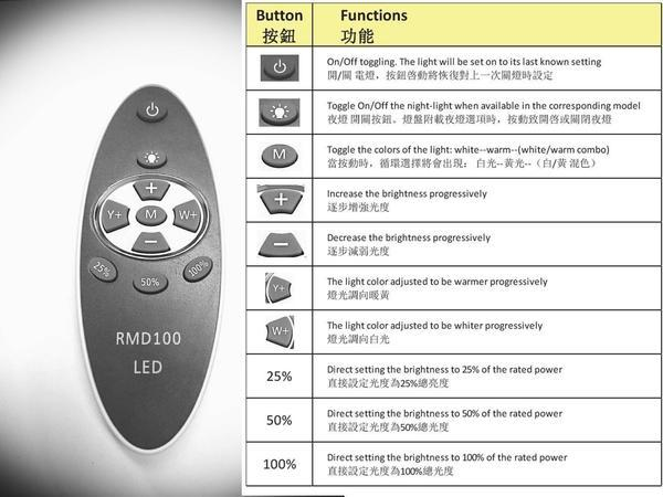 HB3860 Remote Control Dimmable High Bay LED Lamp 60W - perfect-prime-technology