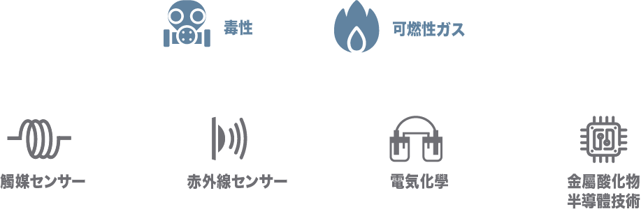 a graph showing the areas where multi gas detectors work