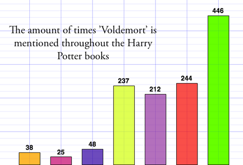 number of times voldemort's name is mentioned in each harry potter book