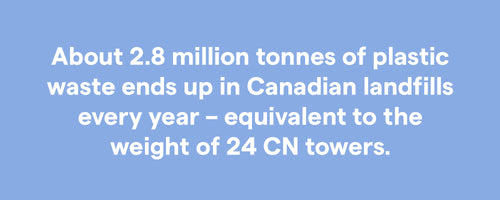 About 2.8 million tonnes of plastic waste ends up in Canadian landfills every year - equivalent to the weight of 24 CN towers