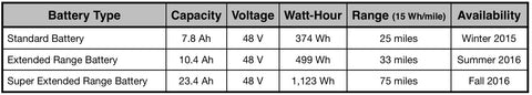 Battery range at 15 watt hours per mile