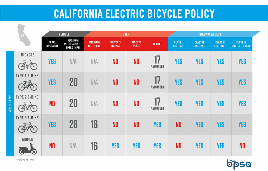 California Electric Bike Classes