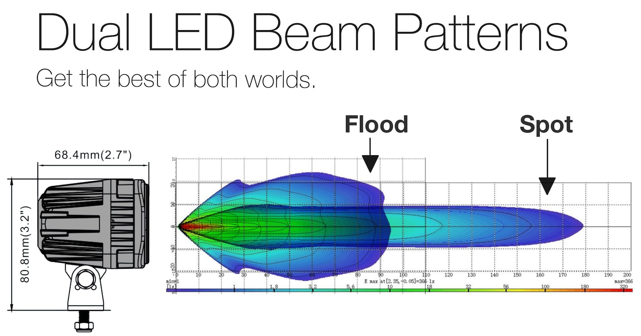 Dual LED Beam Patterns