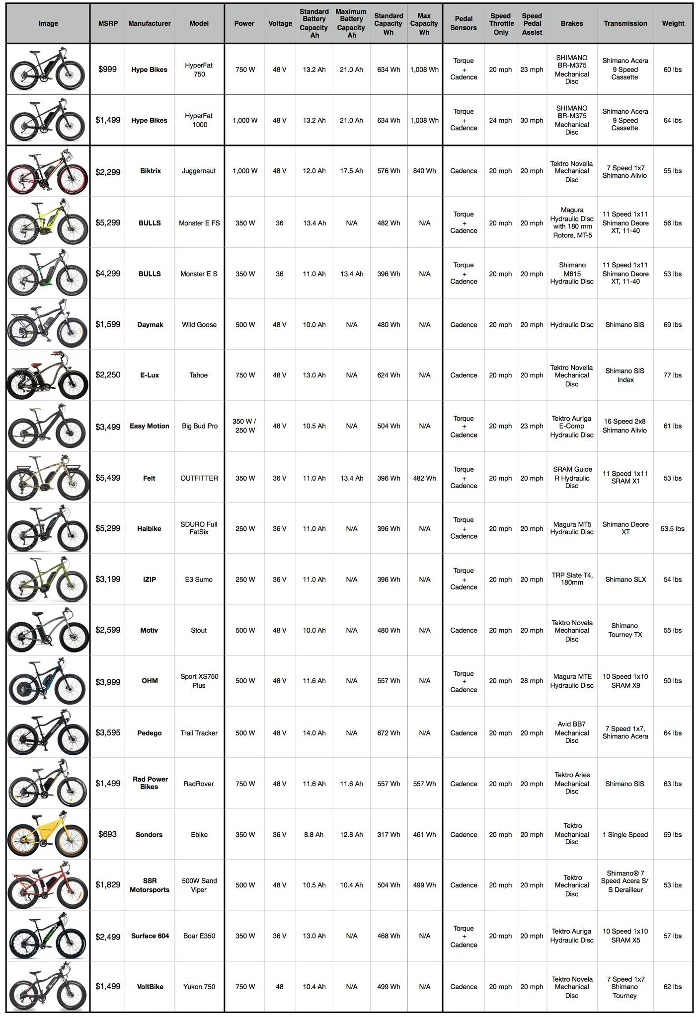 Electric Fat Bike Comparisons