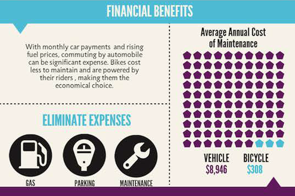 Financial benefits of owning an electric bike or bicycle