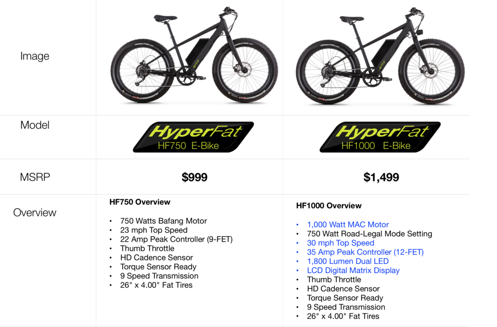 Hyper Fat E-Bike Comparison