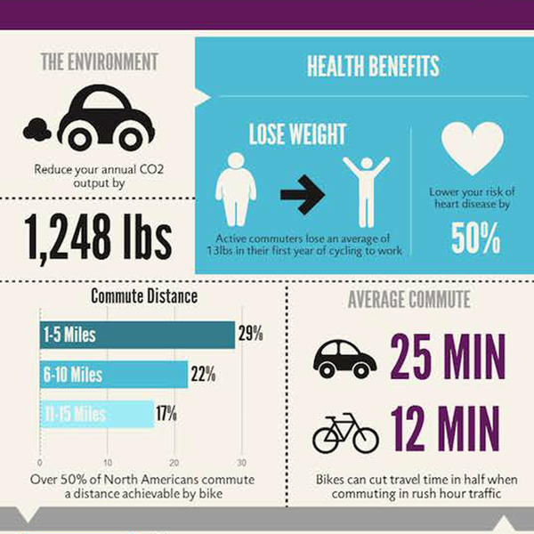 Environmental and Health benefits of riding an electric bicycle