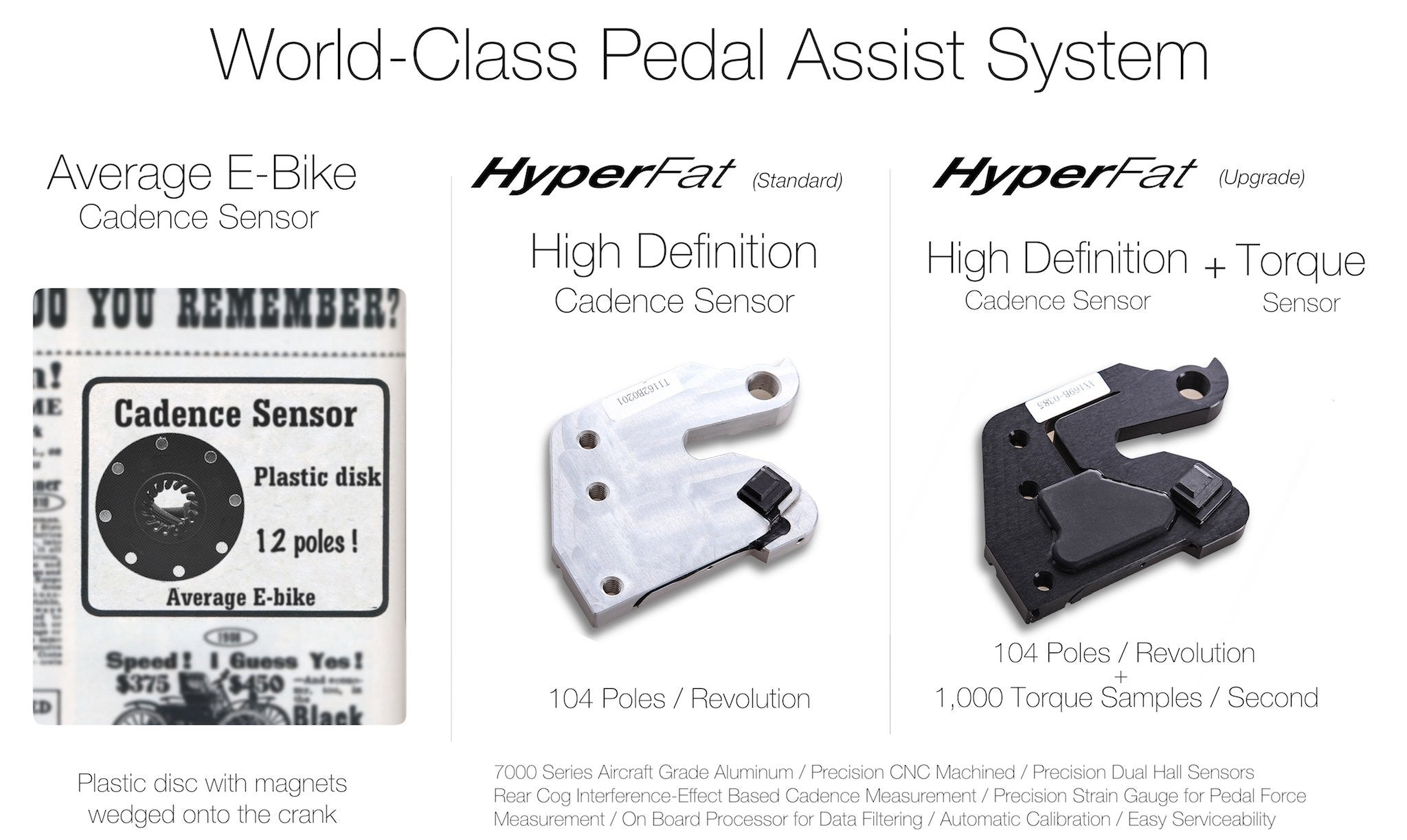 World Class Pedal Assist Systems