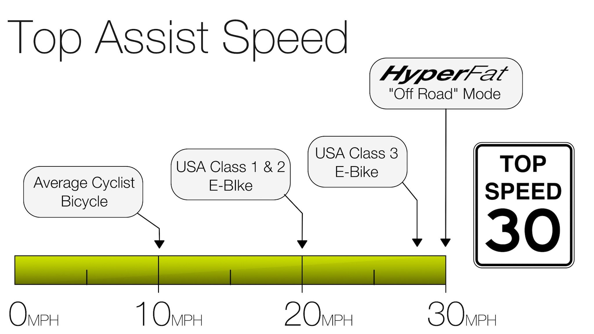Top Pedal Assist Speed