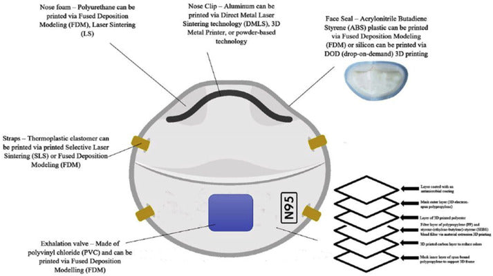 How effective is the filtration process of n95 masks?