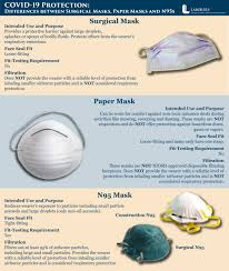 Comparing the filtration of surgical masks to N95 respirators