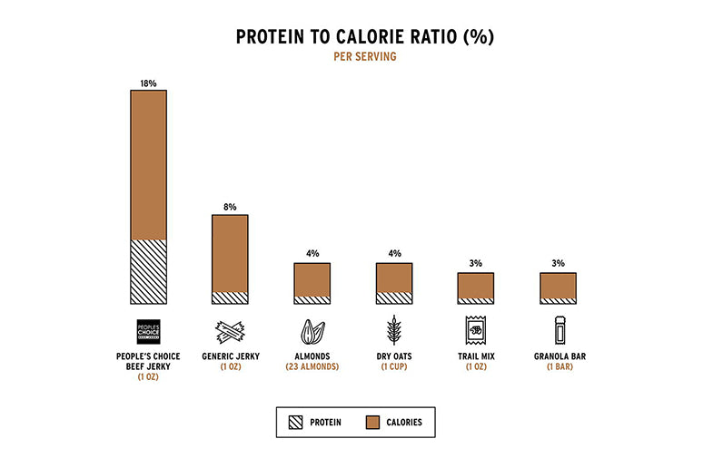 Beef jerky has the highest protein to calorie ration.