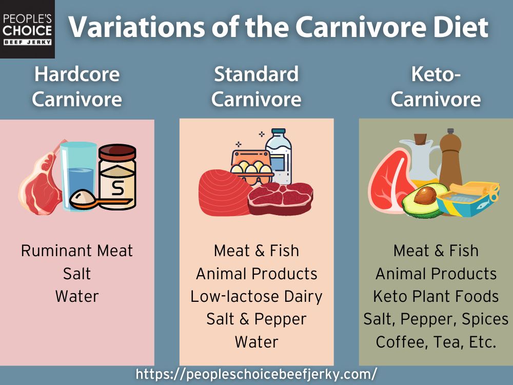 Carnivore Diet Variations (Variations of the Carnivore Diet)