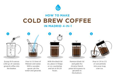 how to make cold brew coffee in a french press info graphic GROSCHE Madrid