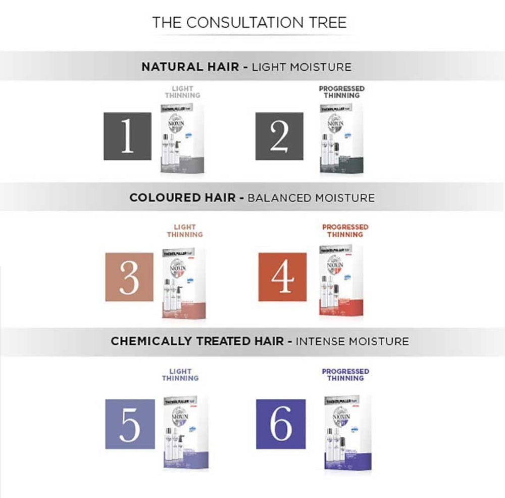 Nioxin Trial Kit System 3 - For Coloured Hair with Light Thinning - Kudos Hair