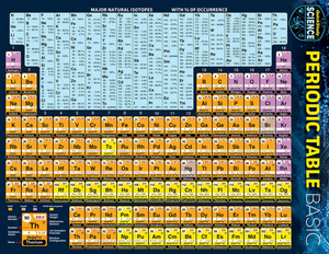 A chart of the periodic table.