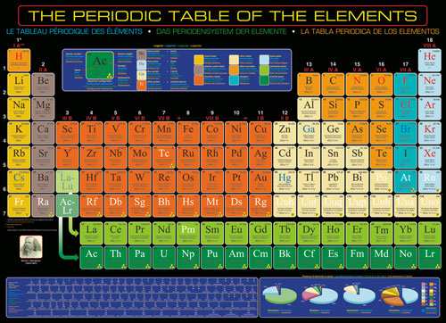 The Periodic Table of Elements Puzzle - 1000 Pieces