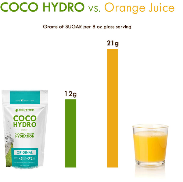 Sugar content of CocoHydro vs Orange Juice