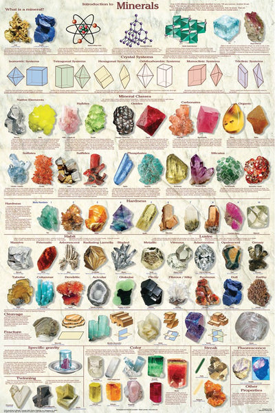 Crystals and Minerals Chart