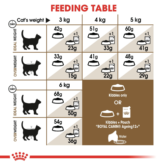 Royal Canin - Feline Health Nutrition Ageing 12+ Years (2kg)