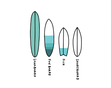 What Size Surfboard Should I Get?
