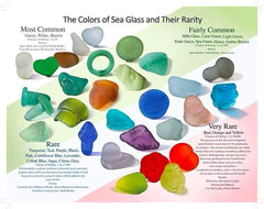 Sea glass clasification