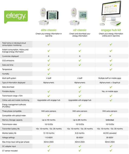 Efergy comparison chart