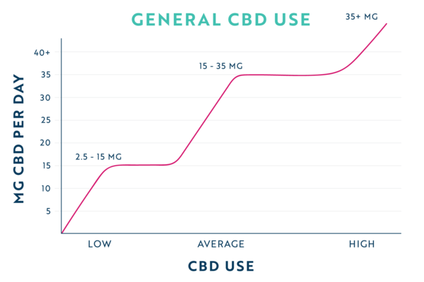 general cbd usage per day