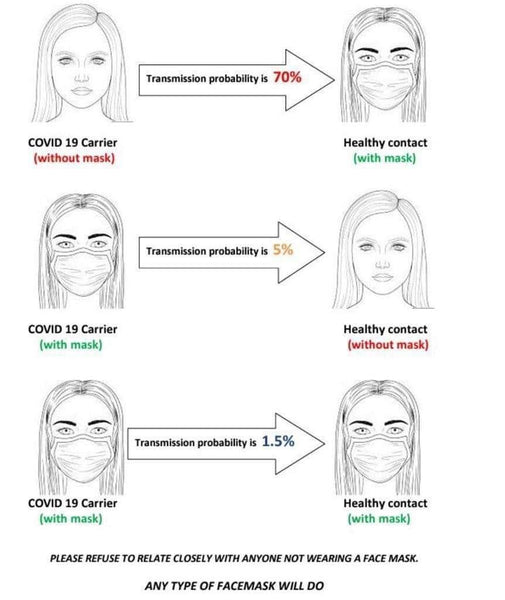 Fabric Face Mask Tranmission Infographic